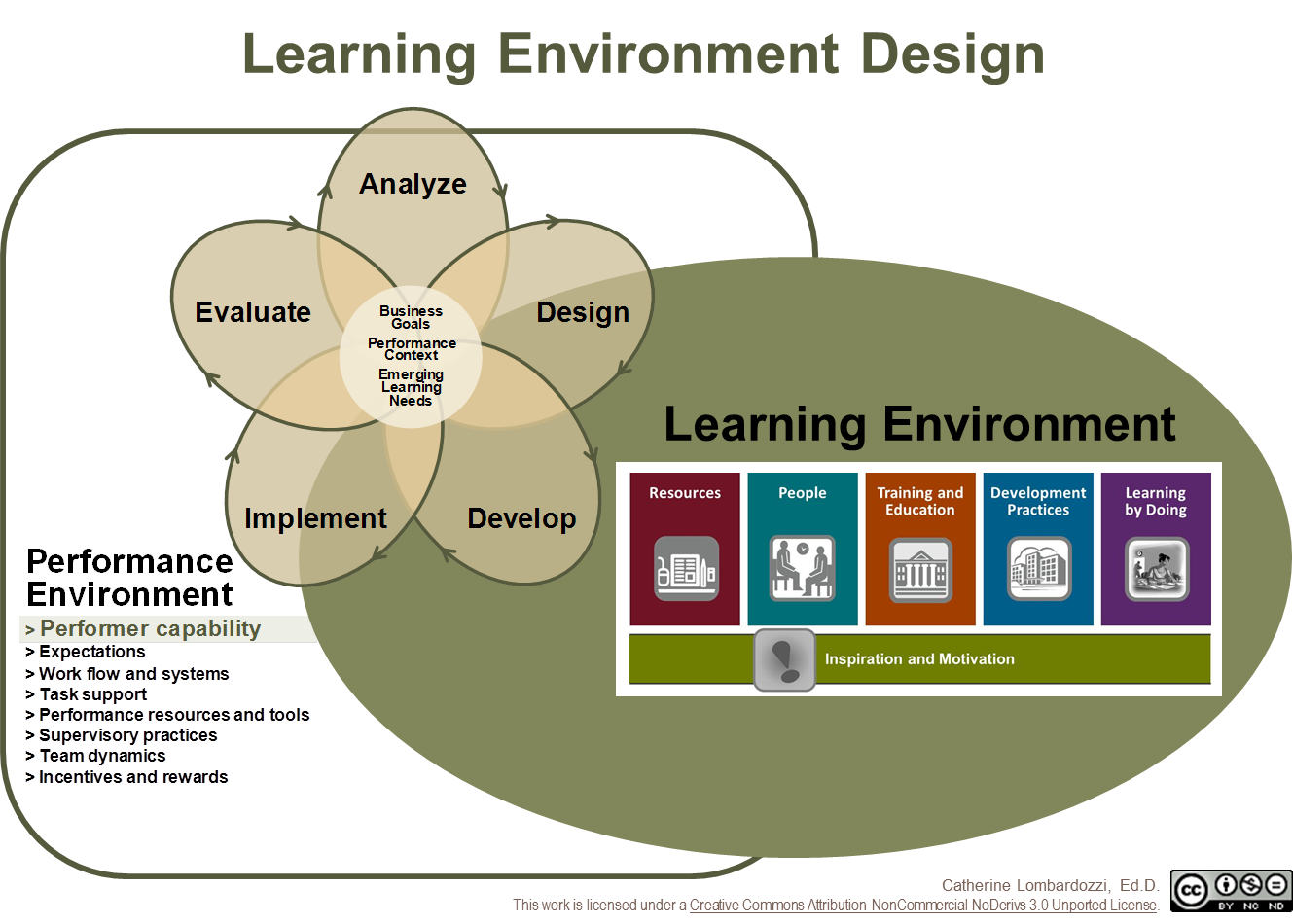 learning environments essay Read this essay on advantages of brain compatible learning environments come browse our large digital warehouse of free sample essays get the knowledge you need in order to pass your classes and more.